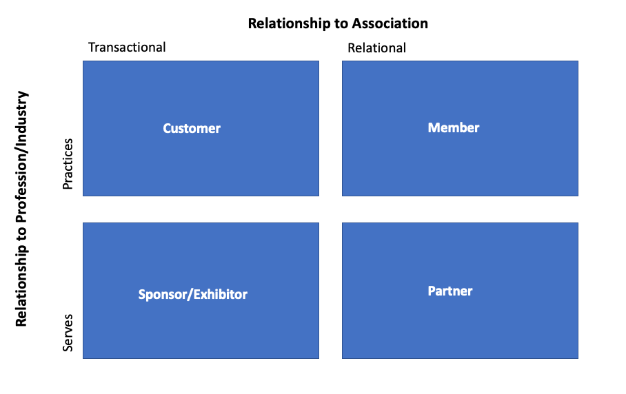 Partnership Strategies